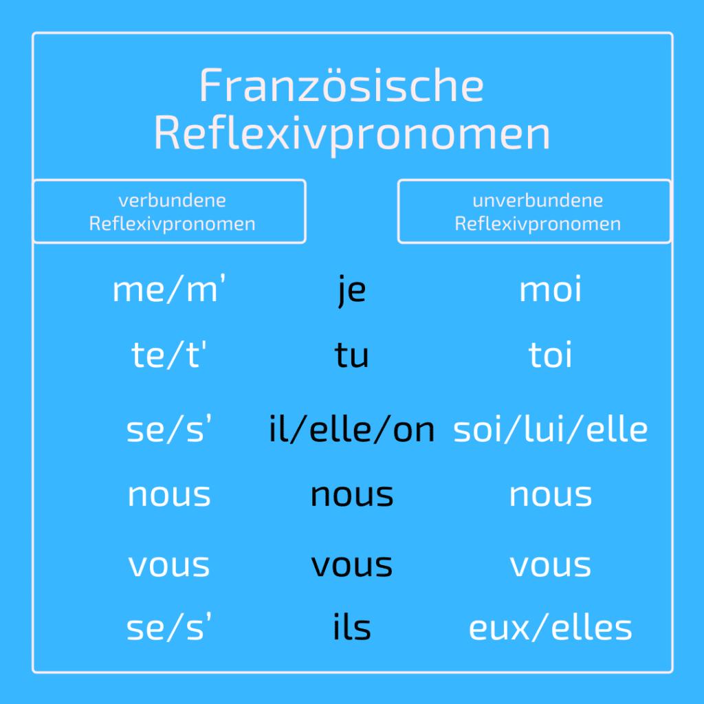 Französisch Reflexivpronomen